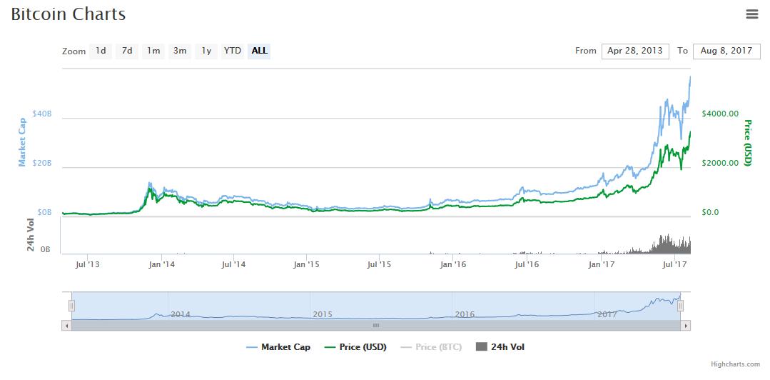 Bitcoin Chart vom 08.08.2017 | coinmarketcap.com