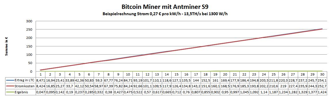 Antminer S9 bei 0,27€ pro kW/h