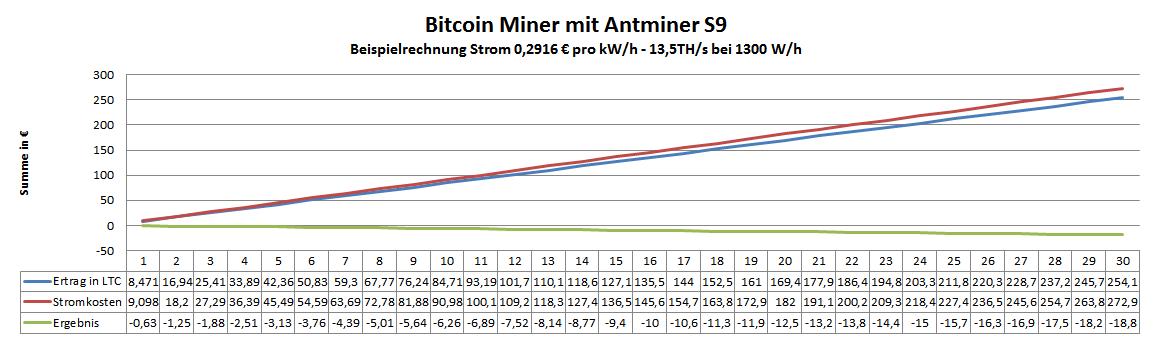 Antminer S9 bei 0,2916 € pro kW/h