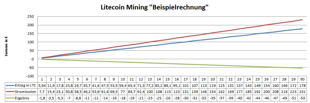 """Berechnungen für Beispiel 2 """"A4 Dominator Scrypt-Miner"""""""