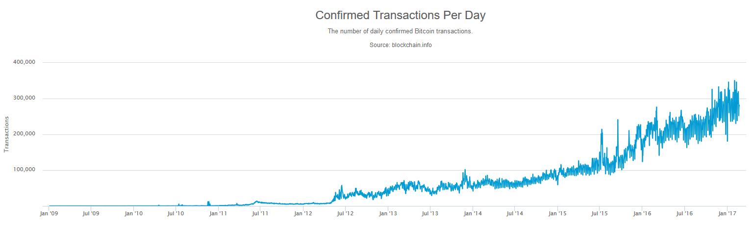 Wie viele Bitcoins werden pro Tag erzeugt?