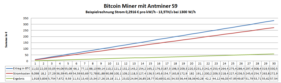 Antminer S9 - Multipool