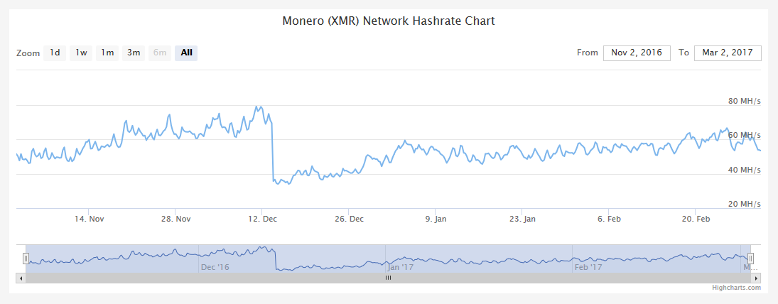 Whats A Monero Wallet Zcash Increase Hashrate – Francesca Nepote
