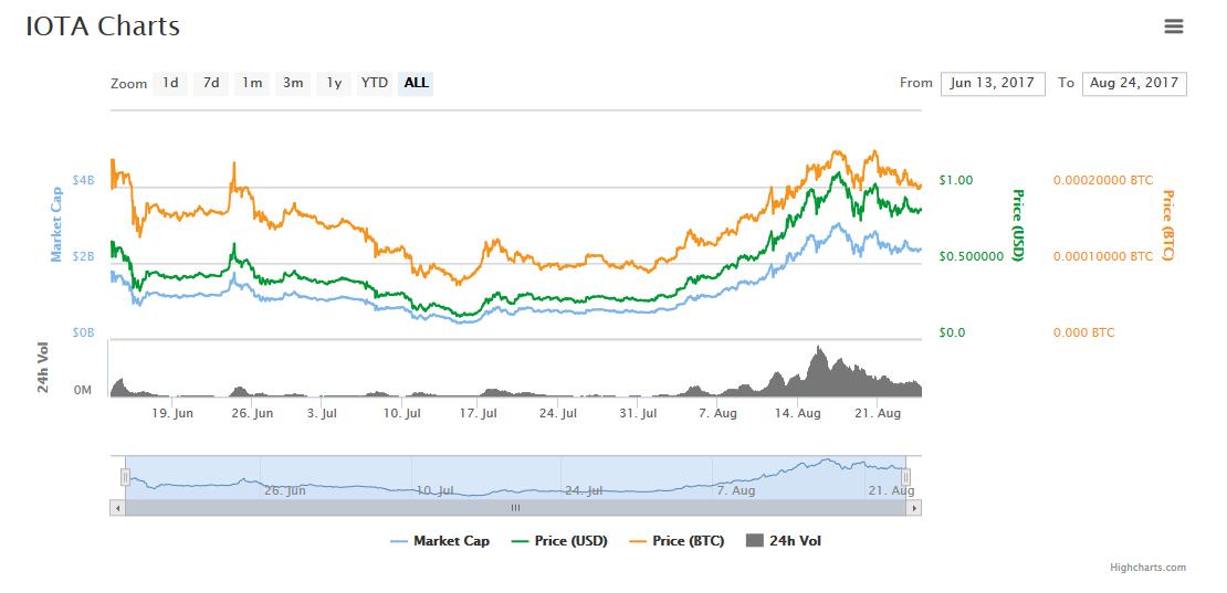 IOTA Chart 24.08.2017   Quelle: coinmarketcap.com/currencies/iota/