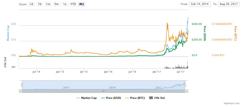 Dash Chart vom 26.08.2017 | Quelle: coinmarketcap.com