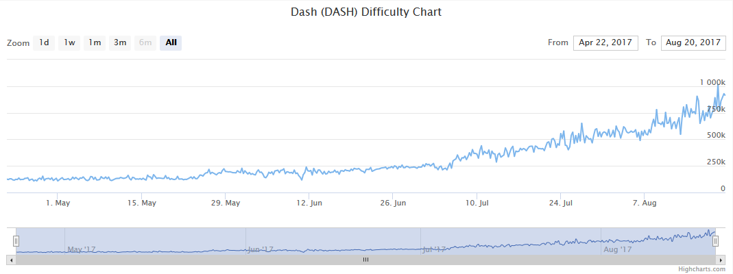 Quelle: https://www.coinwarz.com/difficulty-charts/dash-difficulty-chart