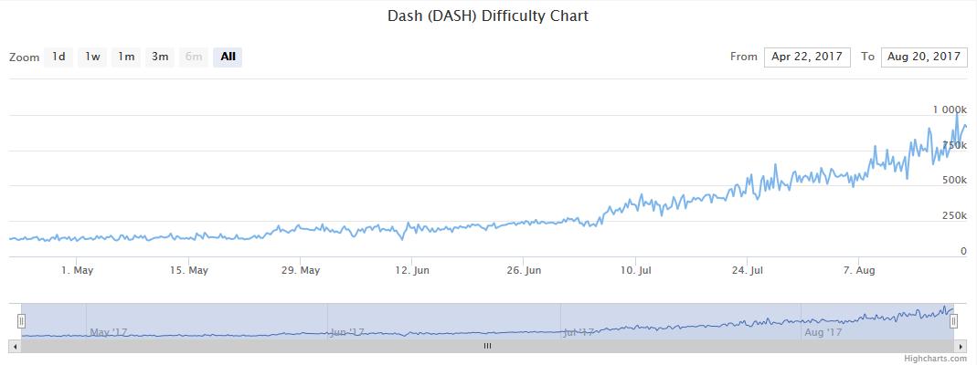 Quelle: https://www.coinwarz.com/difficulty-charts/dash-difficulty-chart