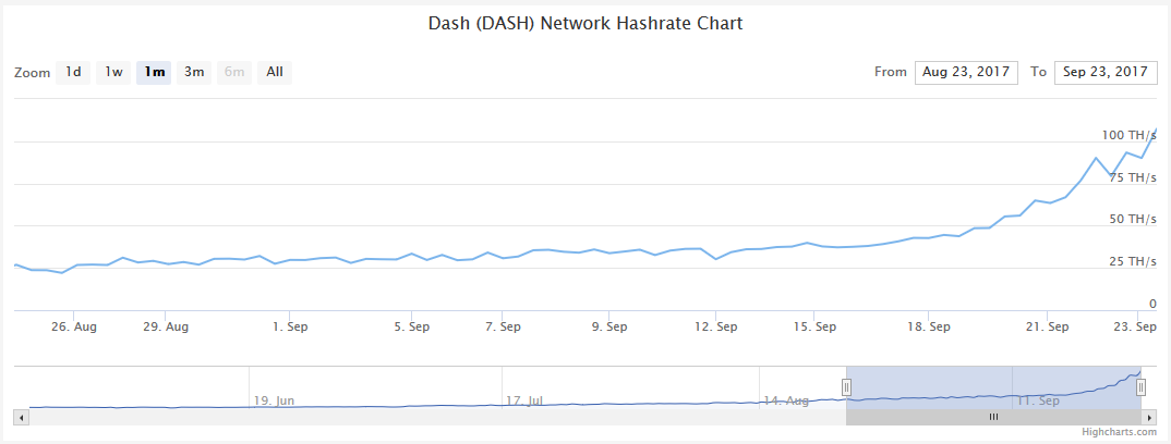 Quelle: coinwarz.com | Dash Network Hashrate Chart and Graph